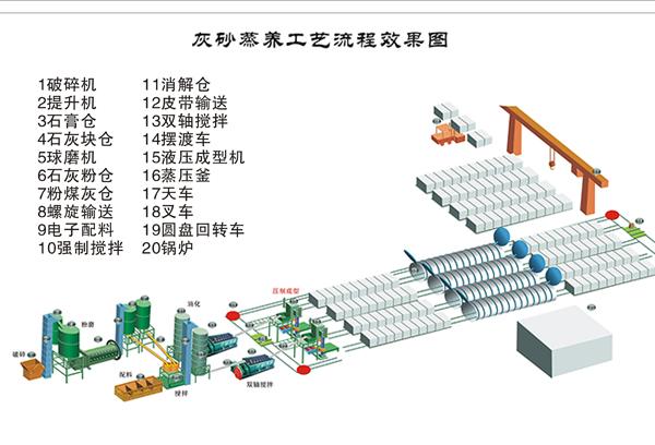 蒸养粉煤灰砖设备生产线